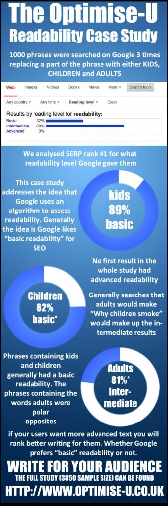 Readability and SEO – a case study
