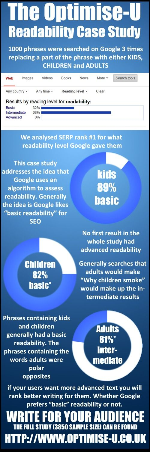 Readability case study graphic