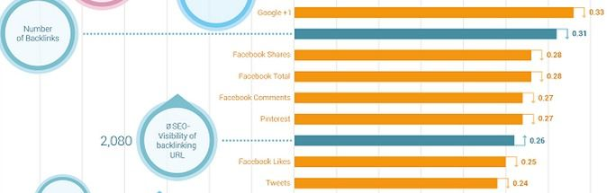 Searchmetrics 2014 social rankings