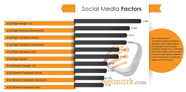 Social ranking factor correlation from netmarks