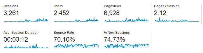 The Google analytics overview