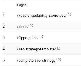 Does readability affect SEO?